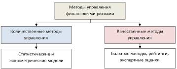 Управление финансовыми рисками на предприятии Методы и модели Методы управления финансовыми рисками предприятия компании