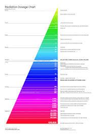 Dental X Ray Radiation Comparison Chart Faqs