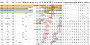 45 70 Energy Chart 45 70 Ballistics Chart Hornady Related Keywords