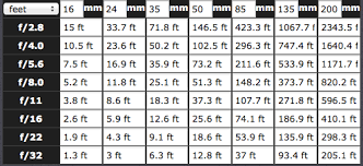 Crop Factor Chart Where To Focus In Landscape Photography Hyperfocal