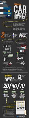 what is car liability insurance autoinsurance carliabilityinsurance