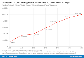 Federal Tax Laws And Regulations Are Now Over 10 Million
