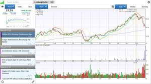Stock Market Charting App Koupit Stockspy Stocks Watchlists Stock Market Investor News Real Time Quotes Charts For Windows 10 Microsoft Store V Cs Cz