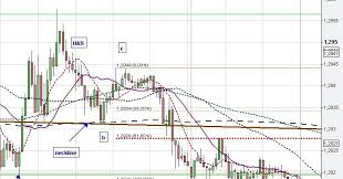 Manipulation Of Chart Patterns Like Head And Shoulders