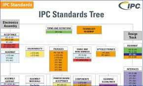 All Ipc Standards In Electronic Industry Turnkey Pcb Assembly