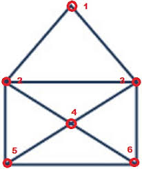 Place your pencil somewhere, draw four straight lines without taking your pencil off the page. Draw Without Lifting Pencil Puzzles Euler Paths Circuits Ezgineer