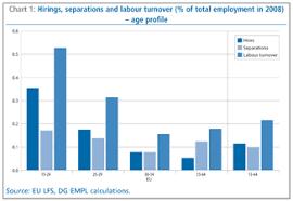 Labour Chart Employment In Europe 2010 Eu