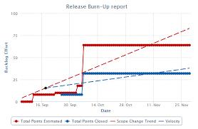 Release Burn Up Chart