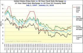 Us Prime Interest Rate Chart 34 Timeless Prime Mortgage Rate Chart