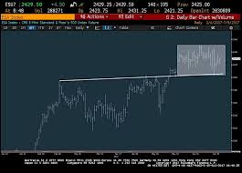 Financial Markets Trading Update 5 Charts To Watch See It