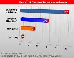 Innodisk Creates Islc Flash Technology Mlc Nand Flash