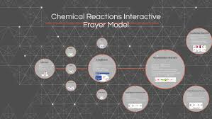 Coefficient Frayer Model Chemical Reactions Frayer Model By Caleb Mcclain On Prezi