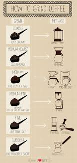 Starbucks Coffee Grind Chart How Your Coffee Grind Relates To Your Brewing Method