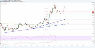 Neo Price Analysis Neo Usd Could Revisit 100 Ethereum