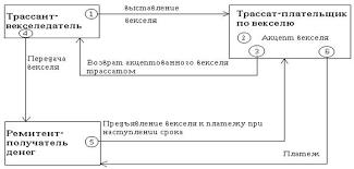 Реферат Коммерческий кредит ru