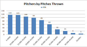 2018 Little League Pitch Count Chart What Counts As A Pitch Count Beyond The Box Score