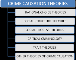 essays on conflict theory and crime