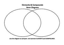 Parts Of A Venn Diagram A Simple Venn Diagram To Compare Elements And Compounds