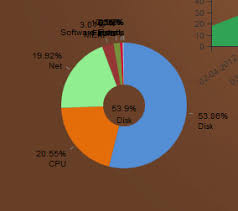 D3 Js Spreading Labels For Pie Charts Stack Overflow