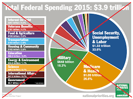 Us Federal Budget Pie Chart 2015 How Are Your Tax Dollars Spent Lets Graph It Sas