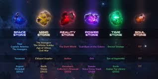 infinity list. an image, presumably released either by marvel or fan-made, depicting a list infinity