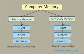 Types Of Memory Chart Two Types Computer Memory Primary And Secondary Memory