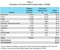 Estimating The Size Of The Commercial Real Estate Market In