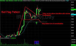Bull Flag Chart Pattern Trading Strategies Warrior Trading