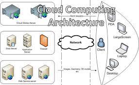 Cloud Architecture Cloud Computing Architecture