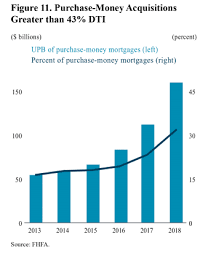 More Than Patching Up What The Cfpb Should Do With Mortgage