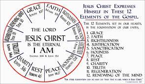 Jesus Life Timeline Chart Covenant Faith Charts Illustrations