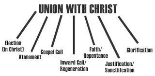 Armenian Vs Calvinism Chart Ordo Salutis Monergism