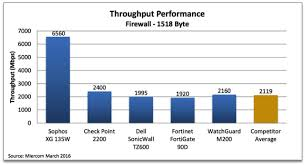 Sophos Xg Firewall Beats Out Fortinet Dell Sonicwall And