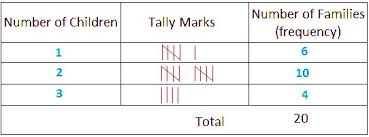 What Does Frequency Mean In A Tally Chart Frequency Distribution Tally Marks Frequency Distribution