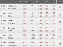 Round Robin Parlay Chart Multi Betting Australia Sports Betting