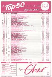 Australian Music Charts 1988 Chart Beats This Week In 1988 March 13 1988