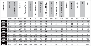 Carbon Steel Tensile Strength Chart