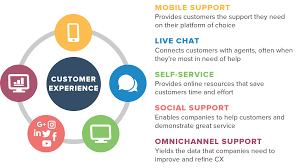 Top 5 Tools For Improving Customer Experience