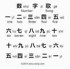 Ipa stands for international phonetic alphabet. Chinese Children Song Number Song In 2021 Korean Words Chinese Language Learning Mandarin Chinese Learning