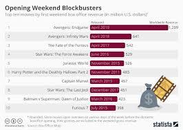Avengers Chart Chart Avengers End Game Beats Box Office Records Statista