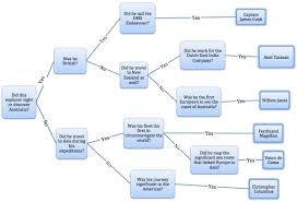Flow Chart On Establishment Of Languages Flow Charts To Support Oral Language Development In Diverse