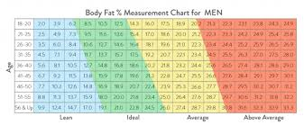 mens body fat chart