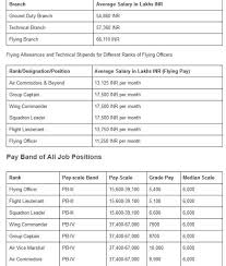 Pay Scale After Getting A Job In Indian Air Force 2019