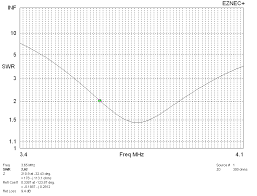 vswr curve of folded dipole with 200 ohm feed line