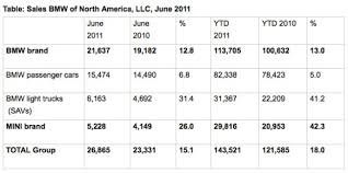 Bmw Sales Chart Bmw Group U S Reports June 2011 Sales Up 15 1 In June