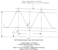Pipe Thread Chart British Tools Fasteners Bstp Thread Profile