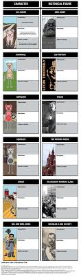 best ideas about animal farm orwell animal farm animal farm character map storyboard by rebeccaray