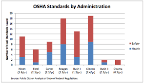 Osha Chart Pbt360 Market Analytics And Business Intelligence For The
