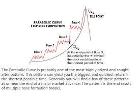 Chartpattern Com Review An In Depth Look At Dan Zangers