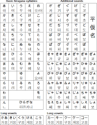 Recommended ipa fonts available on various platforms Nihon No Hangul